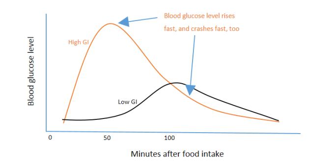 Level of glucose in the blood after eating high GI food versus low GI food.