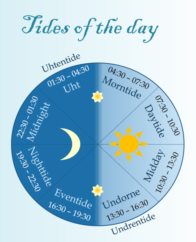tides-of-the-day